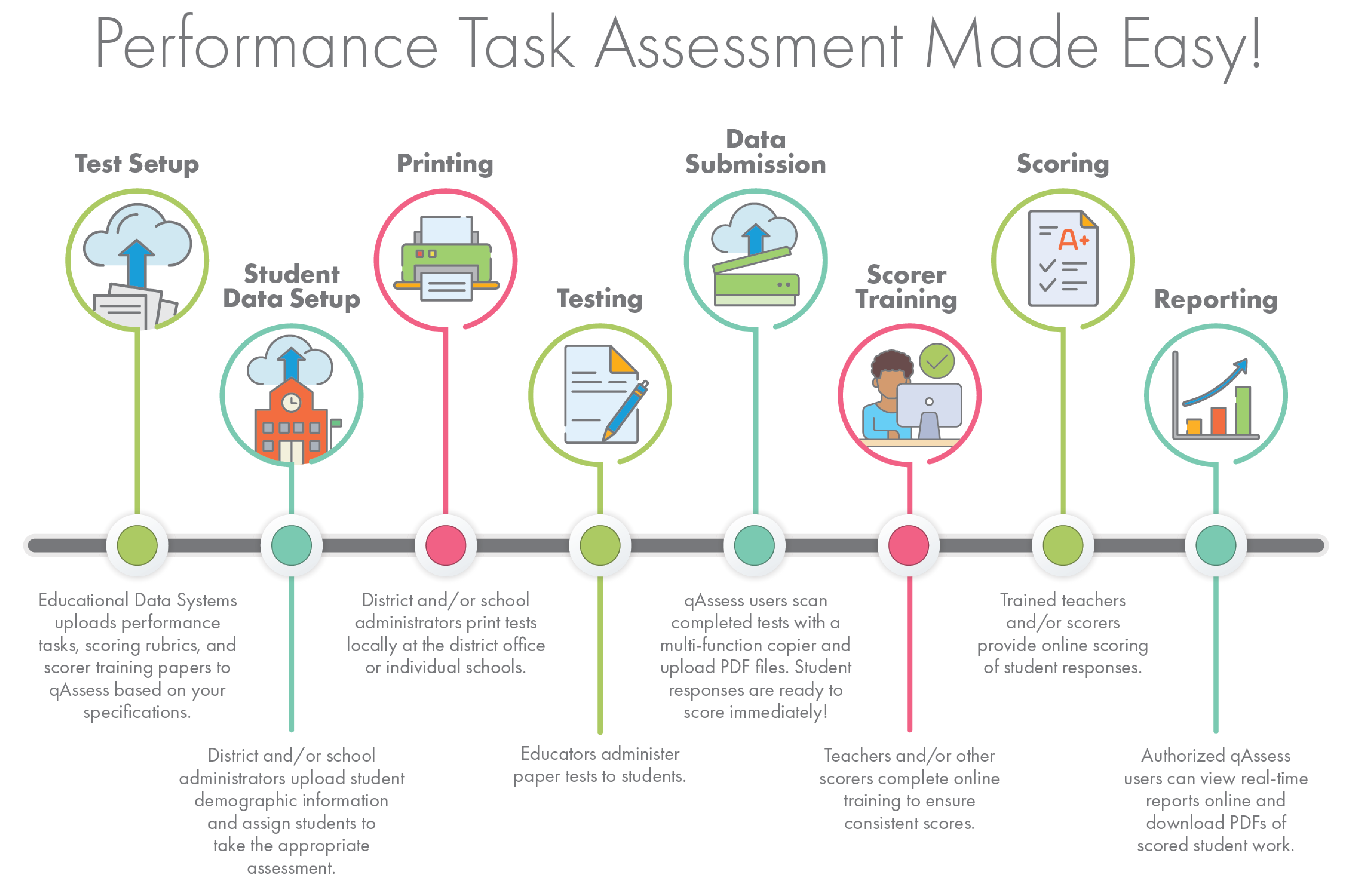 qAssess Process: Performance Task Assessment Made Easy!