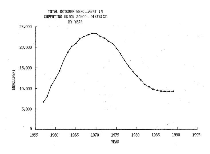 Cupertino Enrolment Graph 1955-90