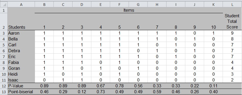 Item Statistics For Classroom Assessmentspart 3