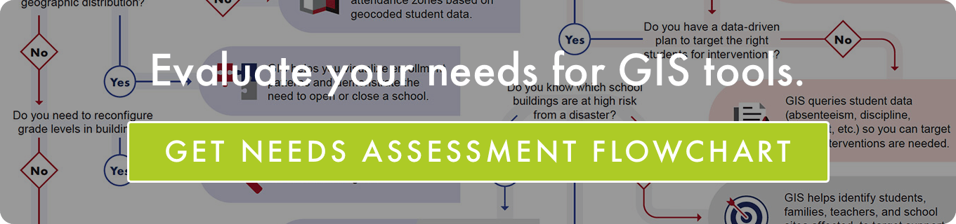 Educational Data Systems School District GIS Needs Assessment Flowchart